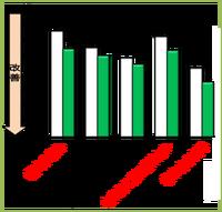 【図3】VASアンケートデータ