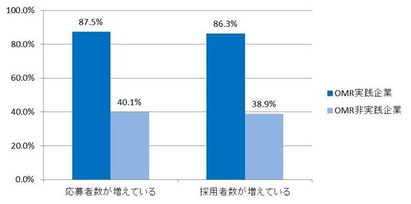 図2_応募者数_採用者数が増えていると回答した割合