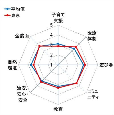 6東京レーダーチャート