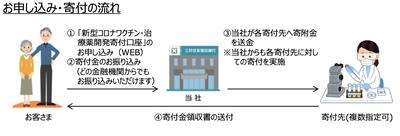 三井住友信託銀行�