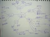 ブログ・マインドマップ