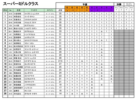 20190316_Season4_第2回BBS_リザルト - 03_スーパーミドル