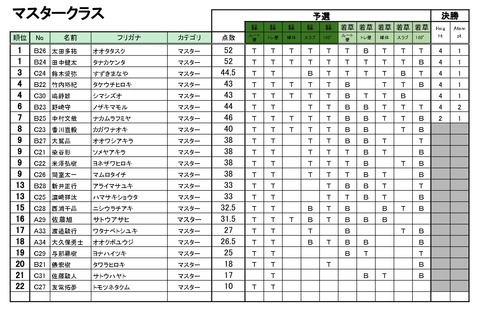 20190518_Season4_第3回BBS_リザルト - 05_マスター_page-0001