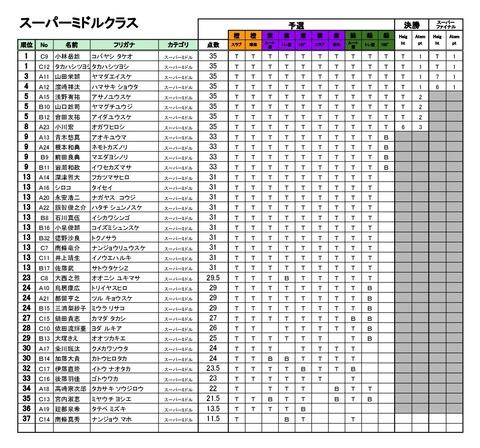 20190112_Season4_第1回BBS_リザルト - 03_スーパーミドル-001