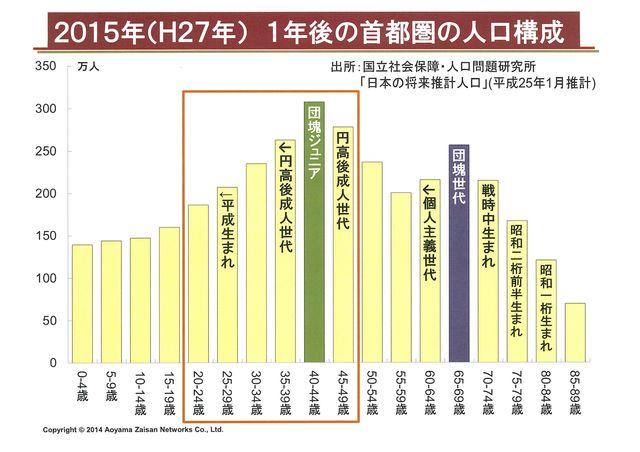 2015年首都圏 人口構成
