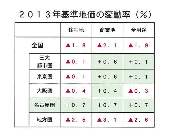 2013年基準地価変動率