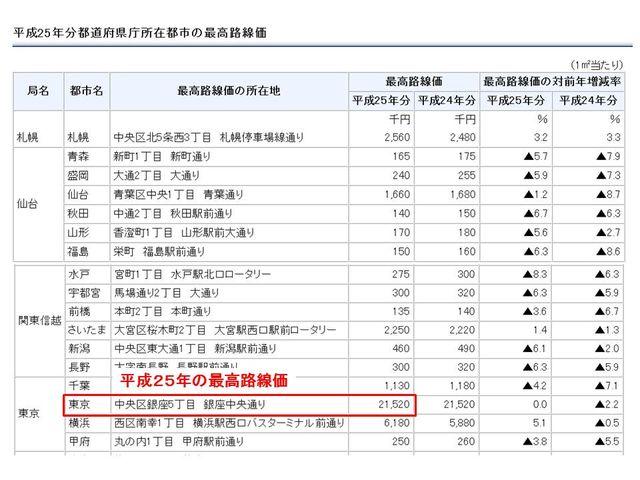平成25年分県庁所在都市の最高路線価