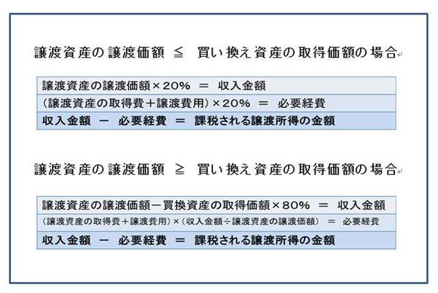 事業用資産の買い換え特例の計算式