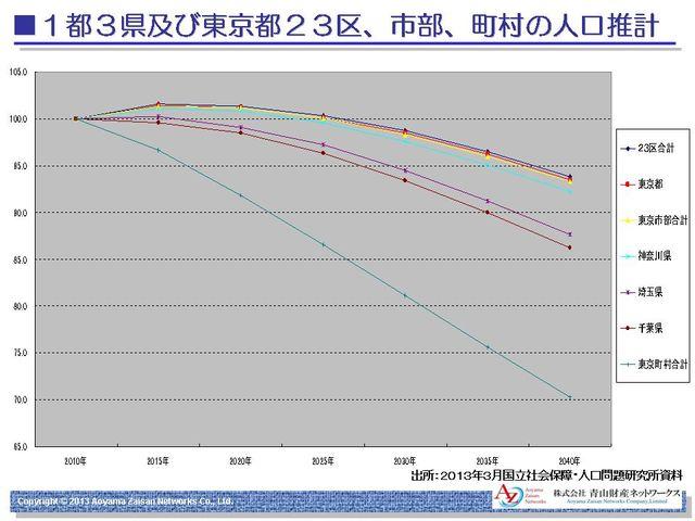 東京区市町村人口推計
