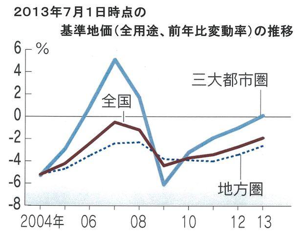2013基準地価推移