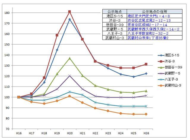 公示地価の推移(平成26年まで)
