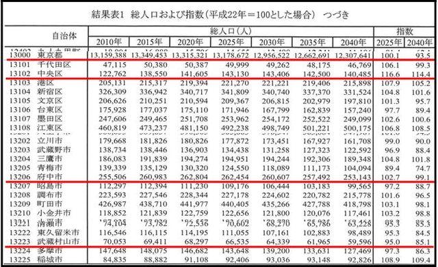 東京都総人口及び指数