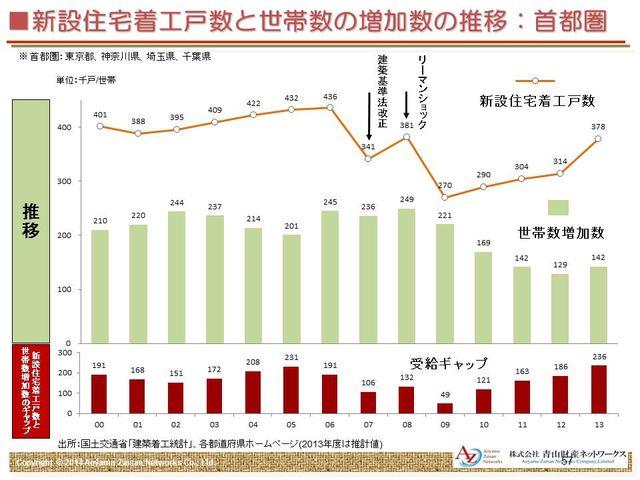 首都圏の新設住宅着工戸数と世帯数の増加数の推移