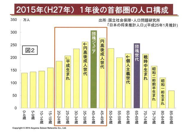 2015年首都圏の人口構成(図2)