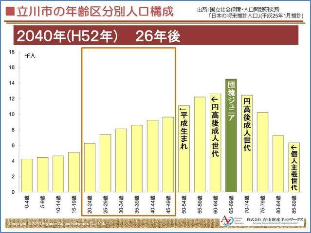 立川市人口構成2040年