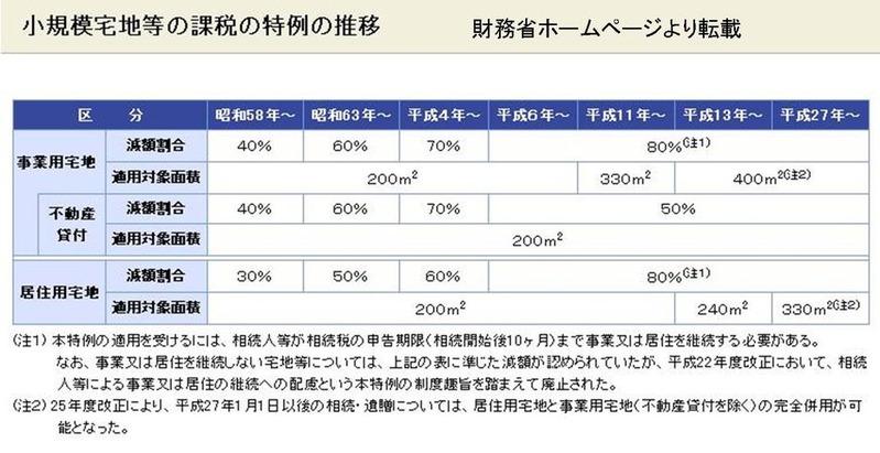 小規模宅地等の課税の特例推移2