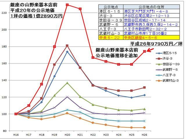 公示地価の推移(平成26年まで)銀座追加