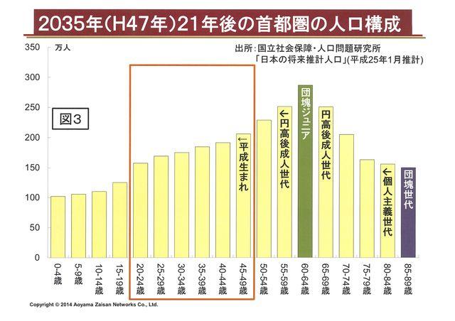 2035年首都圏の人口構成(図3)