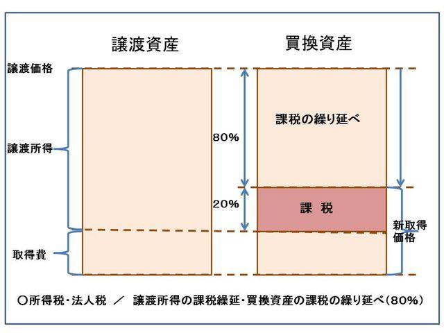 事業用資産の買い換え特例