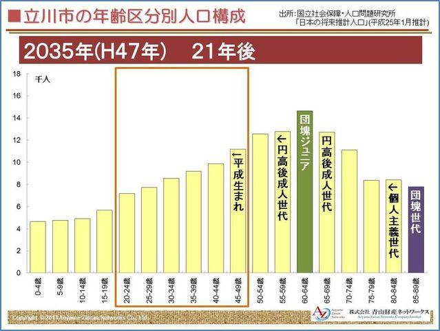 立川市人口構成2035年