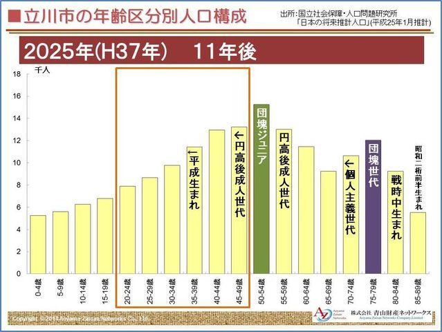 立川市人口構成2025年