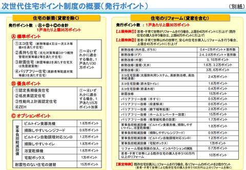 zisedai_jutaku_point_gaiyou