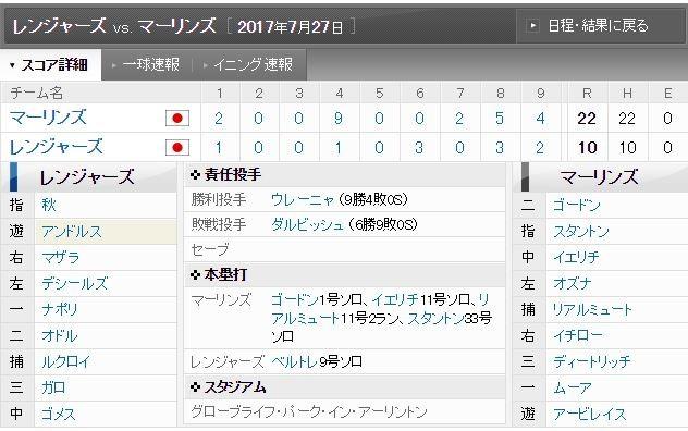 ダルビッシュ、4回途中10失点の好投も後続が12失点負け投手
