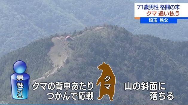 登山の71歳男性、クマに襲われ格闘 山の斜面に落とす クマは斜面を駆け上がって再び襲いかかるもまた斜面に追い落とす 軽症