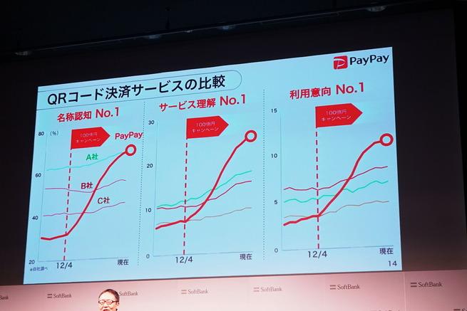 ソフトバンク「PayPay不正利用問題もあったが、認知度はナンバー1になった」