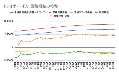 トライオートFX 累積損益の推移 (4)