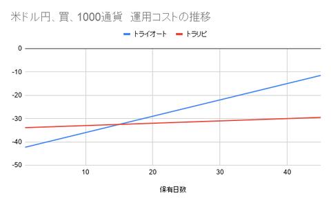米ドル円、買、1000通貨 運用コストの推移