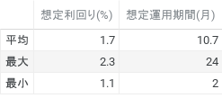 想定利回り(%) と 想定運用期間(月)