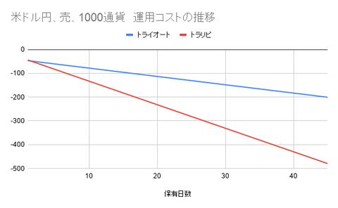 米ドル円、売、1000通貨 運用コストの推移