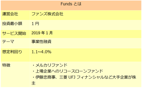 Funds 2105