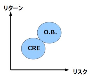 OB vx CRE
