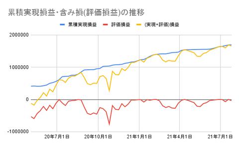 累積実現損益・含み損(評価損益)の推移 (2)
