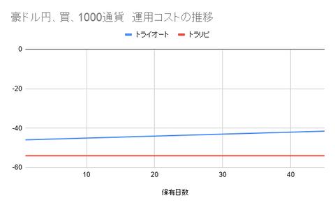 豪ドル円、買、1000通貨 運用コストの推移