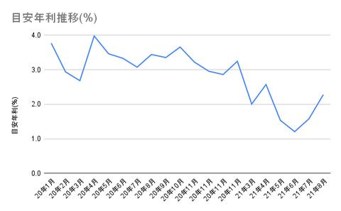 目安年利推移(%)