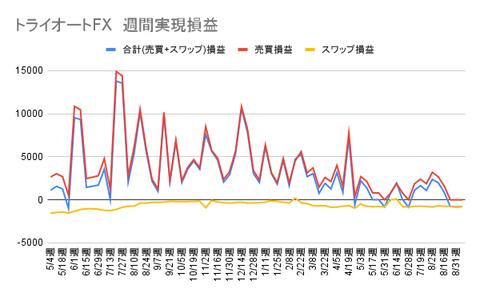 トライオートFX 週間実現損益 (4)
