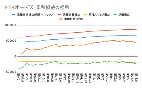 トライオートFX 累積損益の推移
