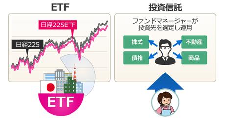 ETFとは
