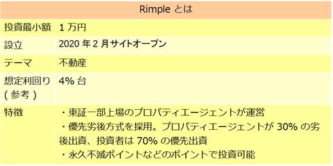 Rimple