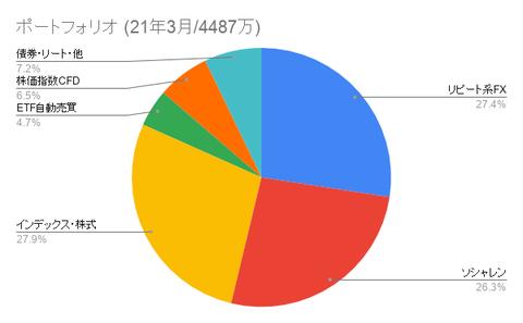 ポートフォリオ (21年3月_4487万)