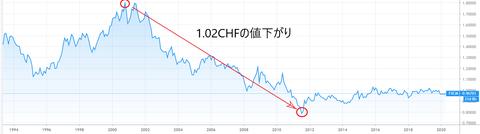 USD-CHF 1994年から 102