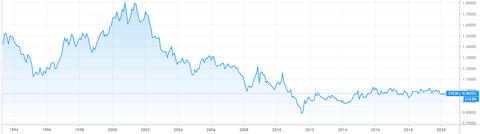 USD-CHF 1994年から
