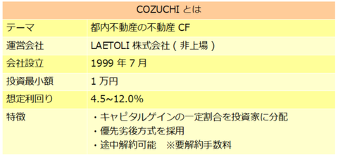 COZUCHI
