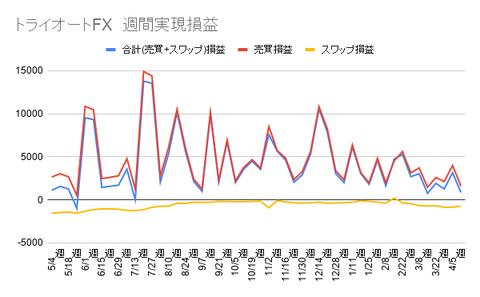 トライオートFX 週間実現損益