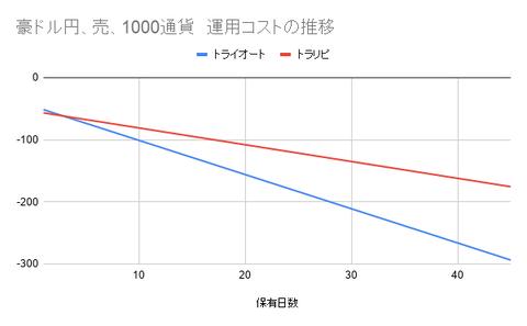 豪ドル円、売、1000通貨 運用コストの推移
