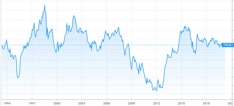 USDJPY 長期チャート