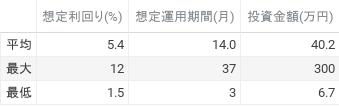 想定利回り(%)、想定運用期間(月)、投資金額(円)